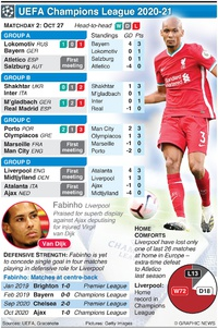 SOCCER: UEFA Champions League Day 2, Tuesday Oct 27 infographic