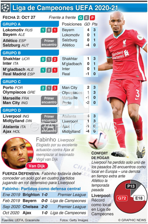 Liga de Campeones UEFA, Fecha 2, Martes 27 de oct infographic