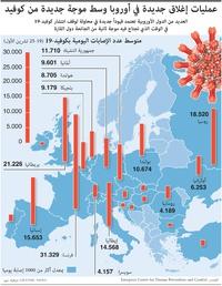 صحة: عمليات إغلاق جديدة في أوروبا وسط موجة ثانية من كوفيد infographic