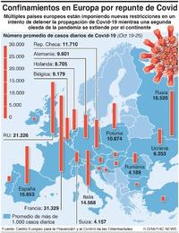 SALUD: Nuevos confinamientos en Europa al dispararse casos de Covid-19 infographic