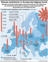 GEZONDHEID: Nieuwe lockdowns in Europa bij stijging Covid infographic