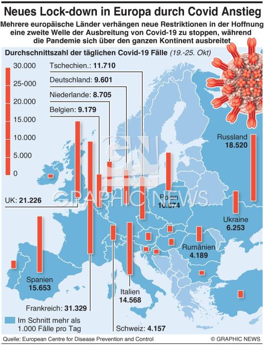 Neuer Lockdown in Europa während Covid-19 steigt infographic