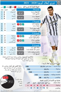 SOCCER: UEFA Champions League Day 2, Wednesday Oct 28 infographic
