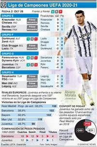 SOCCER: Liga de Campeones UEFA Fecha 2, Miércoles 28 de oct infographic