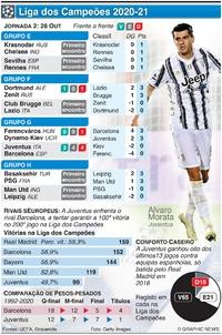 FUTEBOL: Liga dos Campeões, Jornada 2, Quarta-feira, 28 Out infographic