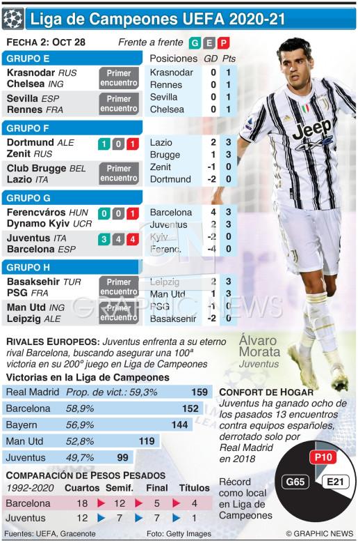 Liga de Campeones UEFA Fecha 2, Miércoles 28 de oct infographic