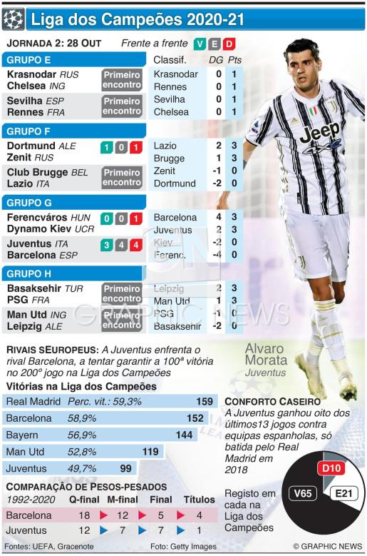 Liga dos Campeões, Jornada 2, Quarta-feira, 28 Out infographic