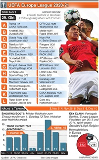FUSSBALL: Europa League 2. Tag, Donnerstag 29. Okt infographic
