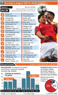 SOCCER: Europa League, Fecha 2, Jueves 29 de oct infographic