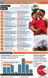 VOETBAL: Europa League Dag 2, donderdag 29 okt infographic