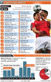 FUTEBOL: Liga Europa, Jornada 2, Quinta-feira, 29 Out infographic