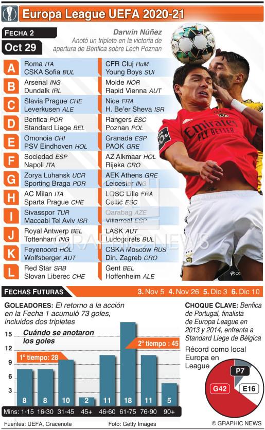 Europa League, Fecha 2, Jueves 29 de oct infographic