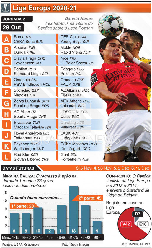 Liga Europa, Jornada 2, Quinta-feira, 29 Out infographic