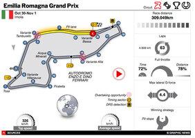F1: Emilia Romagna GP 2020 interactive infographic