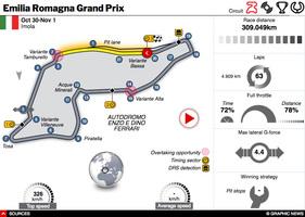 F1: Emilia Romagna GP 2020 interactive (1) infographic