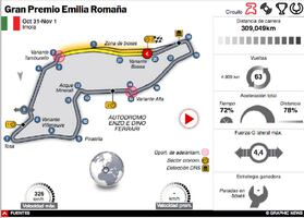 F1: GP de Emilia Romaña 2020 Interactivo infographic