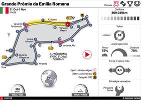 F1: GP da Emília Romana 2020 interactivo (1) infographic