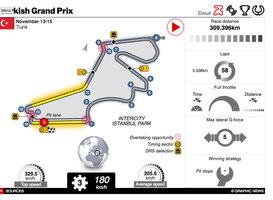 F1: Türkischer GP 2020 interactive infographic