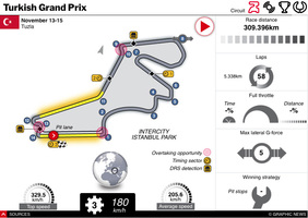 F1: Turkish GP 2020 interactive infographic