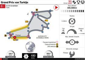 F1: GP van Turkije 2020 interactive infographic