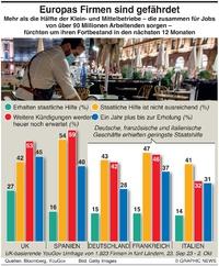 BUSINESS: Europas Unternehmen in Gefahr infographic