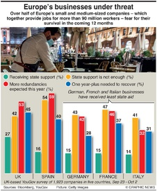 BUSINESS: Europe's businesses under threat infographic