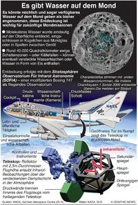 WELTRAUM: Entdeckung von Wasser auf dem Mond infographic