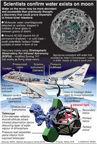 SPACE: Water found on moon infographic
