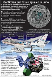 ESPACIO: Hallan agua en la Luna infographic