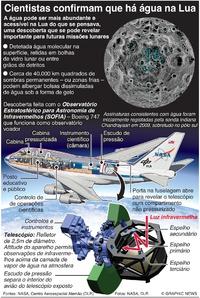 ESPAÇO: Encontrada água na Lua infographic