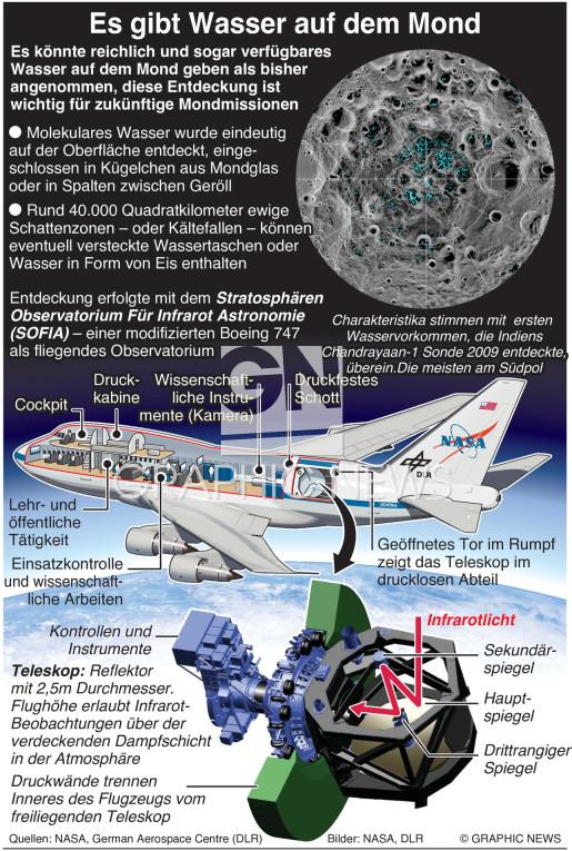 Entdeckung von Wasser auf dem Mond infographic