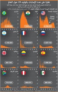 صحة: نظرة على عدد الإصابات ١٩ حول العالم infographic