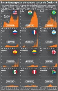 SALUD: Instantánea global de nuevos casos de Covid-19 infographic