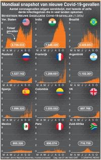 GEZONDHEID: Mondiaal snapshot van nieuwe Covid-19-gevallen infographic