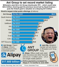 BUSINESS: Ant Group sets record IPO infographic