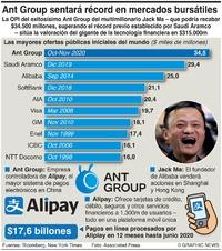 NEGOCIOS: Ant Group sentará récord de OPI infographic