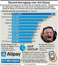 BUSINESS: Ant Group haalt record beursgang infographic