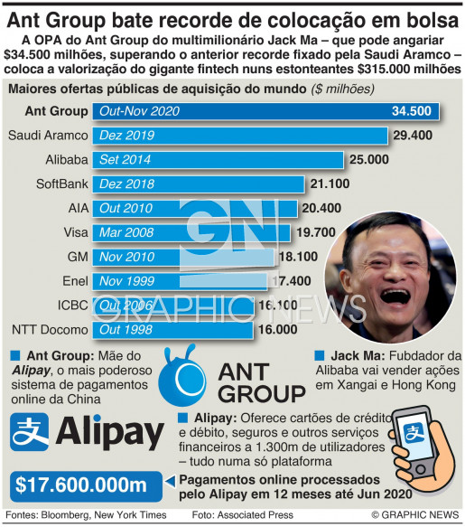 Ant Group estabelece recorde em OPA infographic