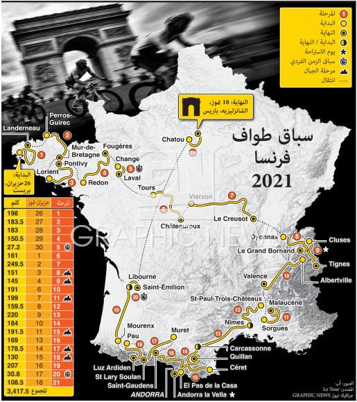 سباق طواف فرنسا  ٢٠٢١ infographic