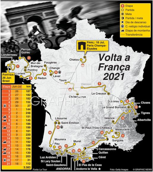 Traçado da Volta a França 2021 infographic
