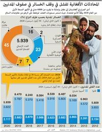 صراع: الضحايا المدنيين في أفغانستان infographic