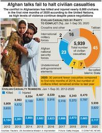 CONFLICT: Afghanistan civilian casualties infographic