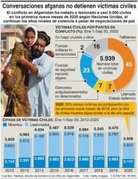 CONFLICTOS: Victimas civiles en Afganistán infographic