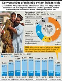 CONFLITO: Baixas civis no Afeganistão infographic