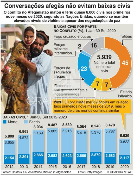 Baixas civis no Afeganistão infographic