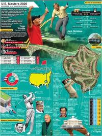 GOLF: Cartel del U.S. Masters 2020 infographic