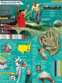 GOLFE: Cartaz do Masters dos EUA 2020 infographic