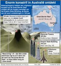 MILIEU: Enorm koraalrif bij Australië ontdekt infographic