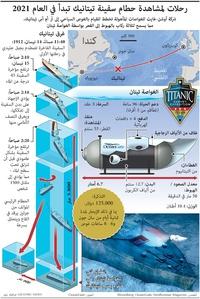 بحار: رحلات لمشاهدة حطام سفينة تيتانيك تبدأ في العام ٢٠٢١ infographic