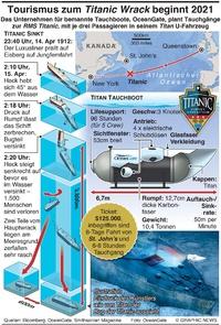 MARITIM: Titanic Wrack Tourismus beginnt 2021 infographic
